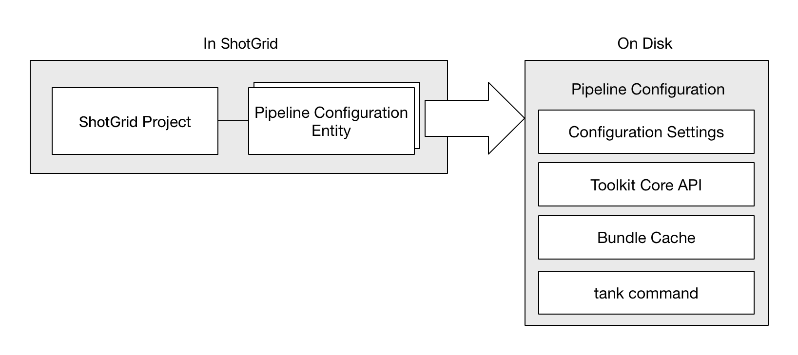 Initialization and startup — tk-core v0 18 167 documentation